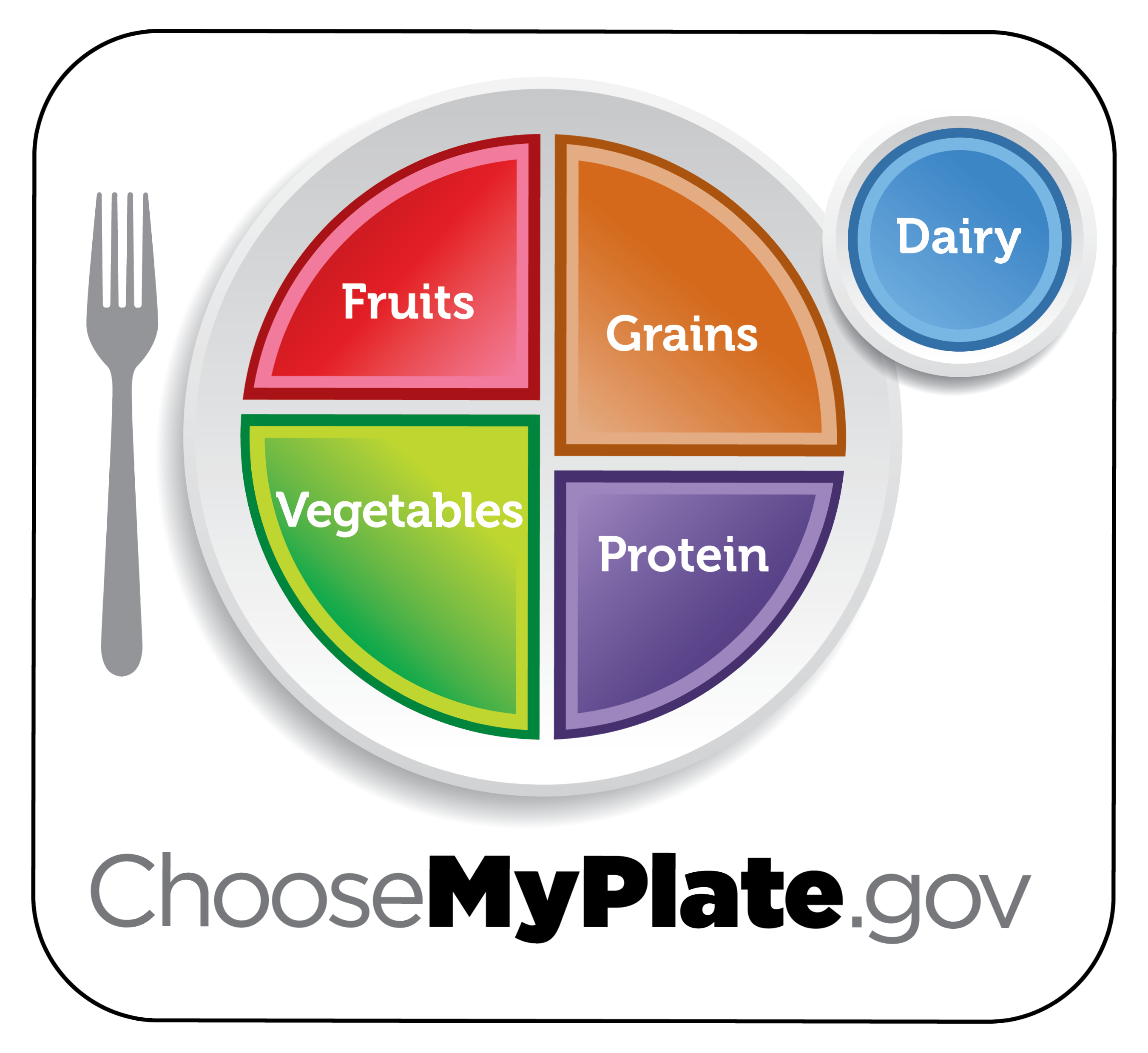 The USDA MyPlate infographic showing how much of one's plate each food group should take up.