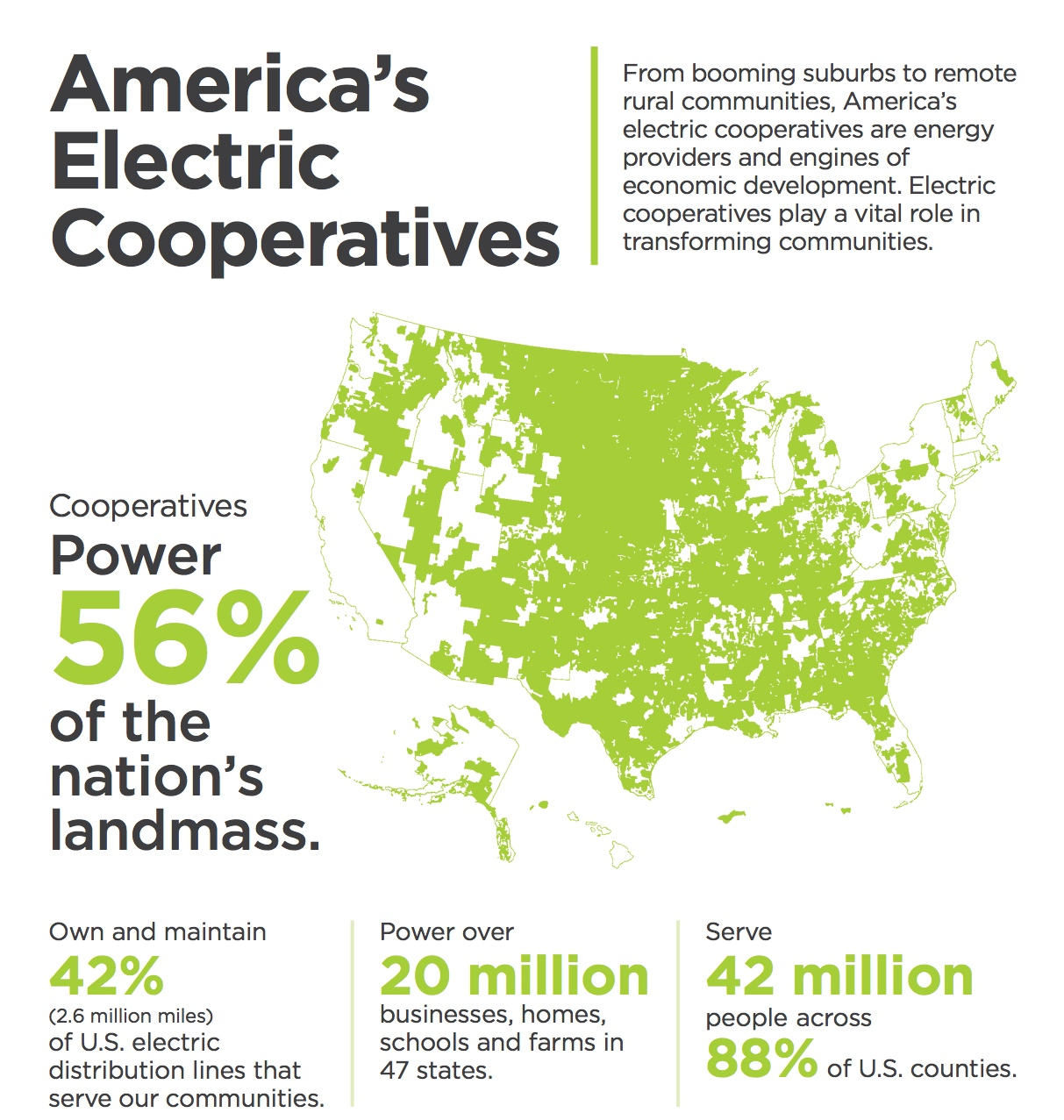 A map of the U.S. showing 56 percent of land area is served by electric cooperatives, making up 42 percent of distribution lines and serving 88 percent of U.S. counties.
