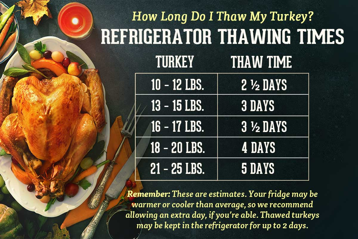 Chart showing how long to thaw a turkey in the refrigerator.