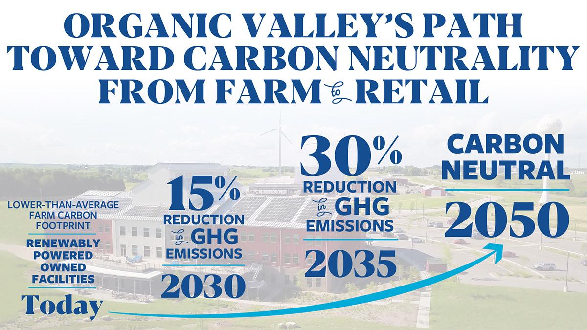美國有機谷承諾到2050年實現碳中和。