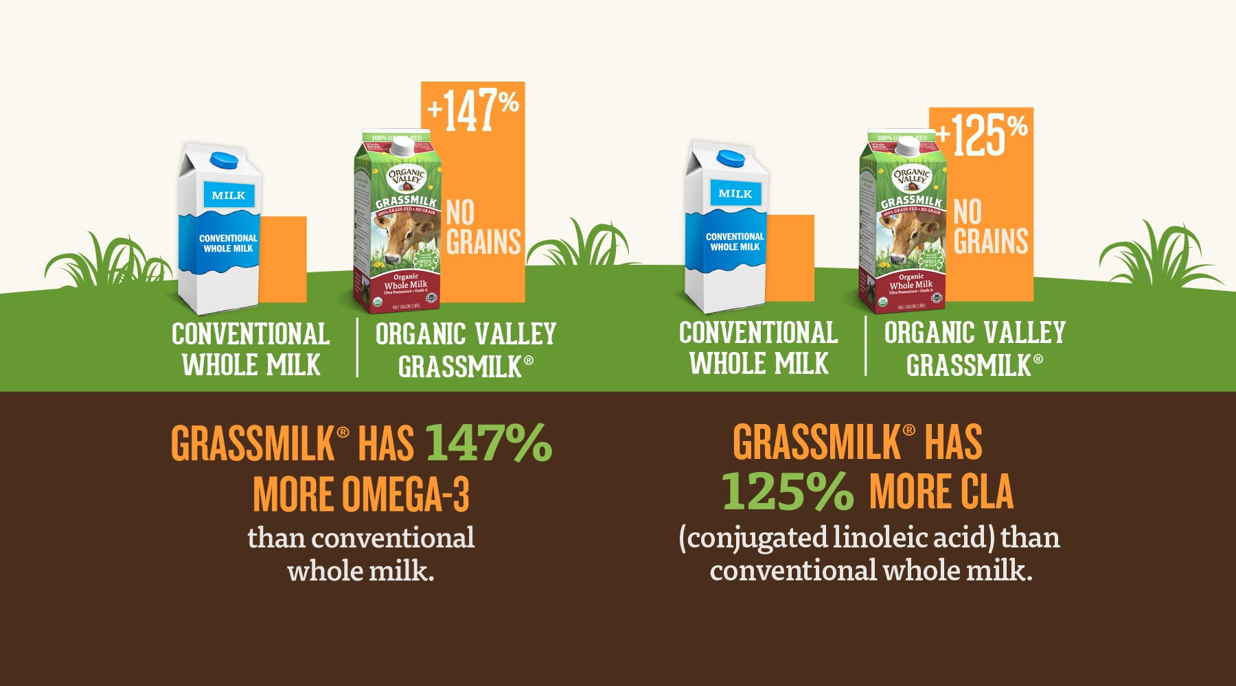 Chart showing the difference in omega-3 and CLA content between conventional milk and Organic Valley Grassmilk.