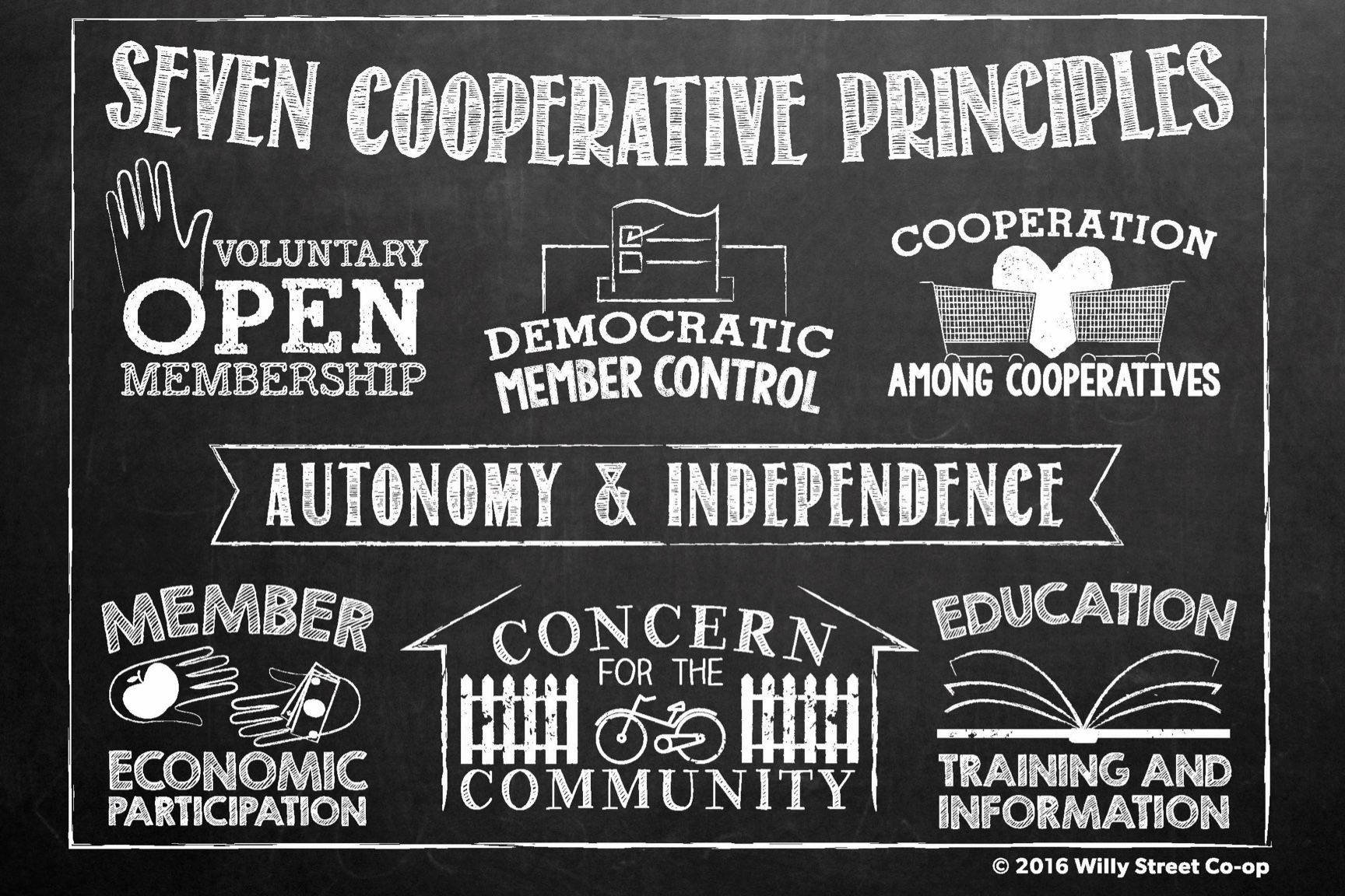 Seven Cooperative Principles: voluntary open membership, democratic member control, cooperation among cooperatives, autonomy and independence, member economic participation, concern for the community, and providing education and training.